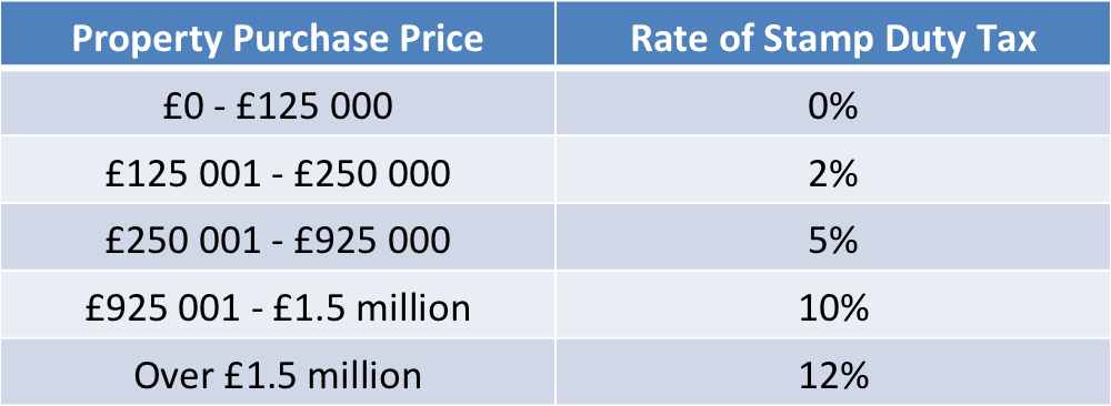 Stamp Duty Tax Rates Table - Colin Batt Removals